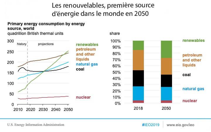 La consommation d'énergie augmentera de 50% dans le monde d'ici 2050