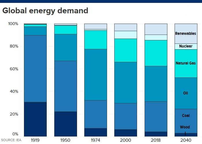 Pour l'AIE, les renouvelables ne pourront pas satisfaire l'augmentation de la demande d'énergie dans le monde
