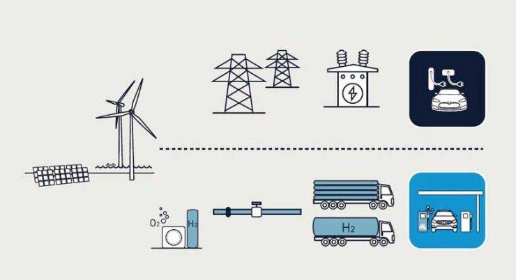 Volkswagen défend la voiture électrique à batteries contre la voiture à hydrogène