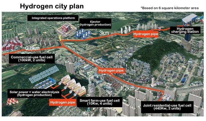 La Corée du Sud construira trois villes nouvelles alimentées par de l'hydrogène