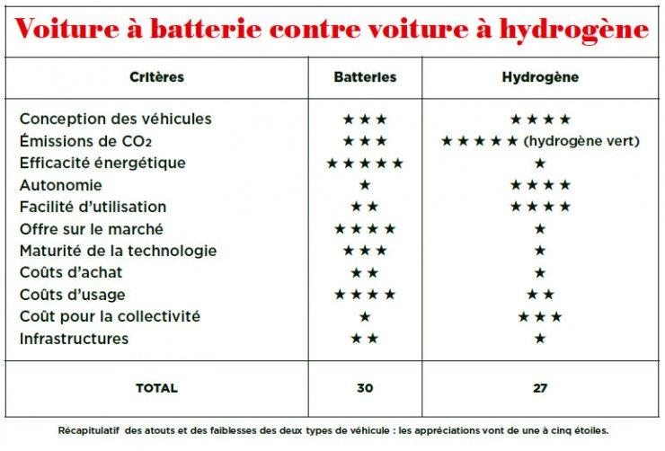 Batteries contre pile à combustible