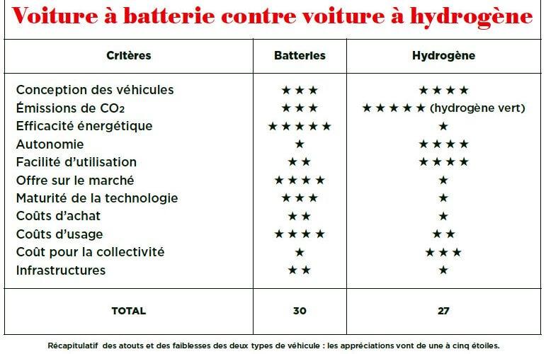 Batteries contre pile à combustible