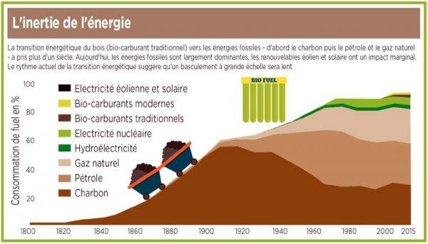 Graph Inertie Energie Smil