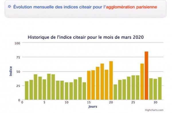 Qualité air région parisienne Mars 2020