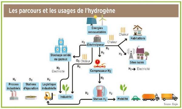 Parcours et usages de l'hydrogène