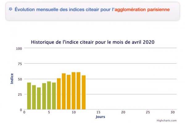 Qualité air région parisienne Avril 2020