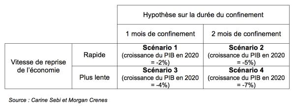 Coronavirus: vers une baisse historique de la consommation d'énergie en France