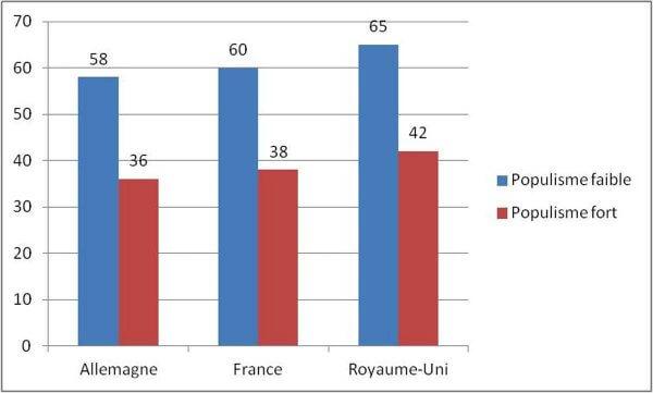Quelle est la confiance des Français dans la science?