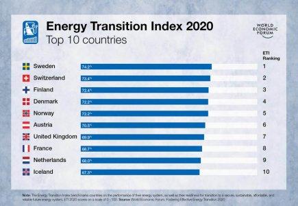 Indice 2020 de transition énergétique du WEF