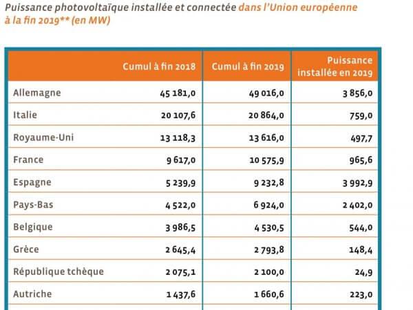 Puissance photovoltaique installée Europe