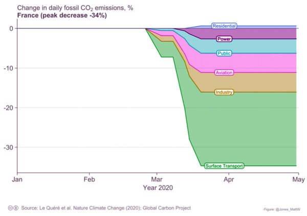 Covid et baisse des émissions de CO2, le point secteur par secteur