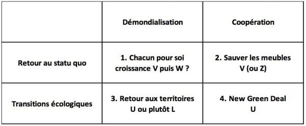 Quatre scénarios pourlemonde del'après-Covid