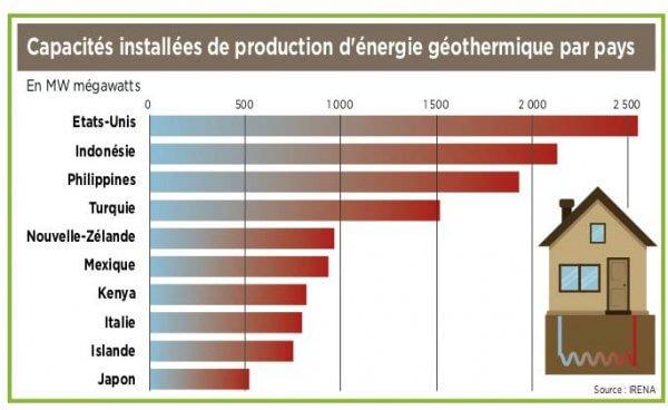 Transitions & Energies n°5 Les principaux pays utilisateurs de géothermie