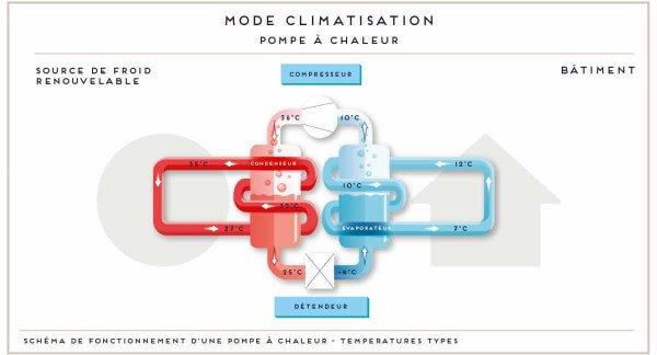 La géothermie, une solution à la hausse destempératures