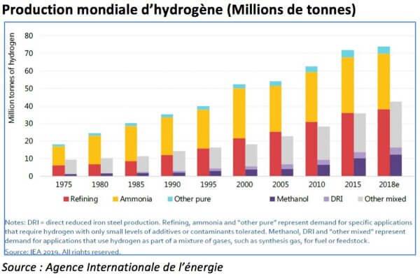 Ce qu'il faut pour que la révolution de l'hydrogène réussisse