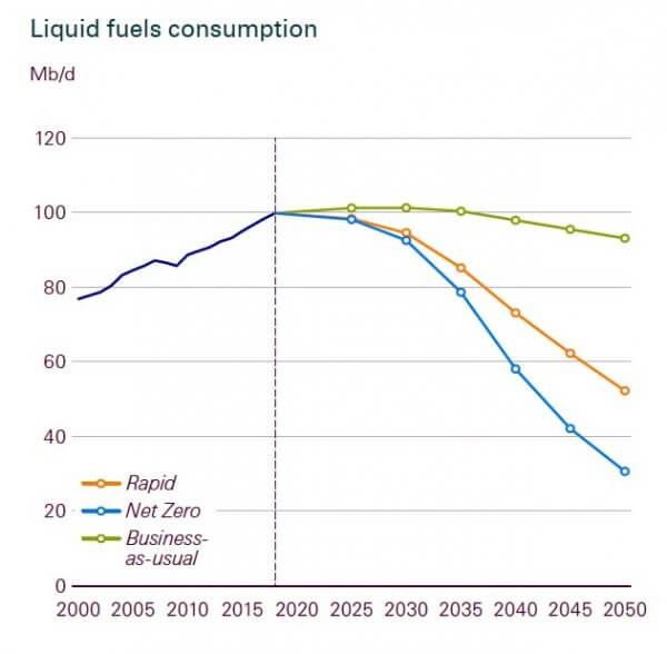Consommation de pétrole en millions de barils par jour BP