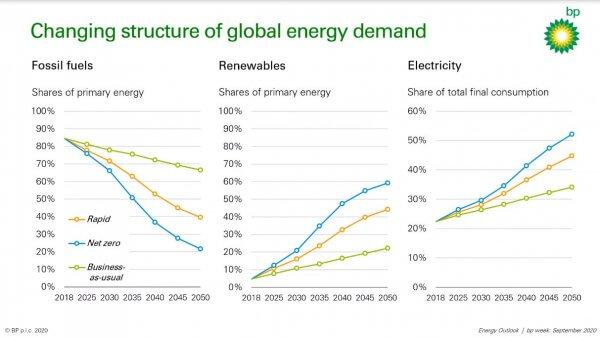 Structure de la demande d'énergie dans le monde BP