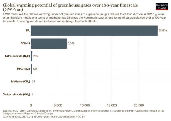 Comment en finir avec le SF6, le gaz à effet de serre le plus nocif