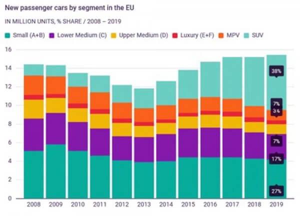 Le succès des SUV s'explique par des choix politiques et économiques