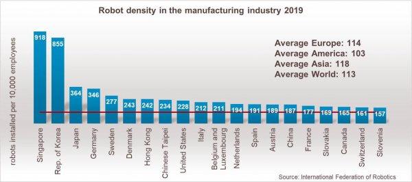 Robots industriels: rattraper le retard français