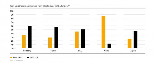 La voiture électrique est toujours loin de susciter l'enthousiasme des consommateurs