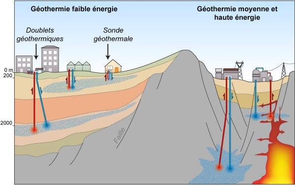 Il faut bien différencier les différents types de géothermie.