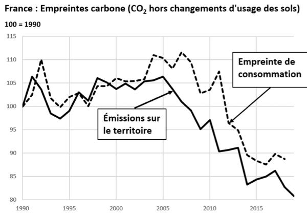 Il y a trois façons de mesurer l'empreinte carbone