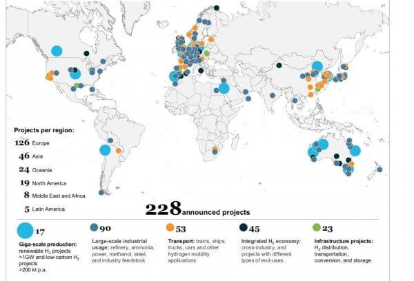 Les investissements annoncés dans l'hydrogène dépassent 300 milliards de dollars