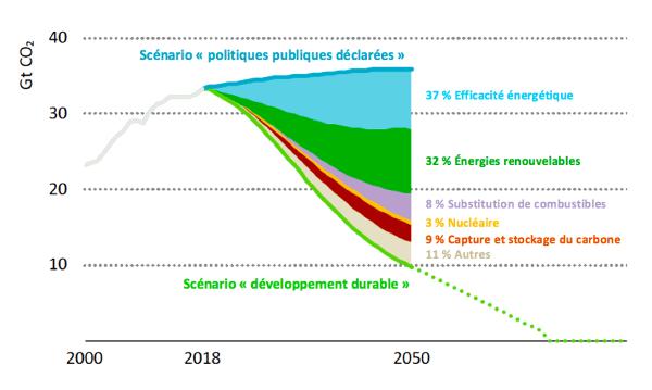La demande énergétique mondiale est grandement sous-estimée