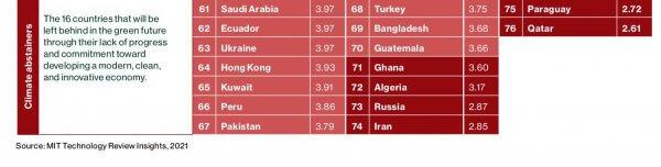 La France classée 4ème pays le plus vert au monde