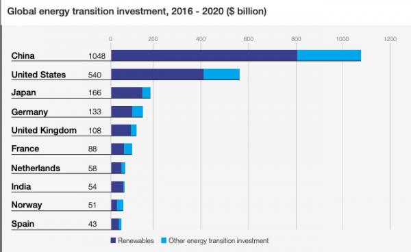 Parmi les grandes économies, seules la France et le Royaume-Uni mènent une transition suffisamment rapide