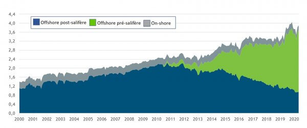 Petrobras, la grande compagnie pétrolière brésilienne, victime de Bolsonaro