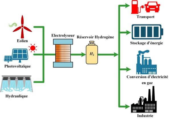 Comment l'hydrogène peut contribuer à stocker l'électricité