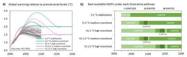 Agir sur les gaz à effet de serre de courte durée peut faire ladifférence