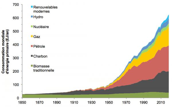 Les ressorts de notre addiction aux énergies fossiles