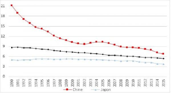 La transition énergétique chinoise n'a rien de durable