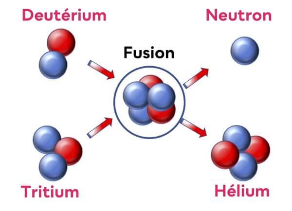 Fusion nucléaire: état des lieux