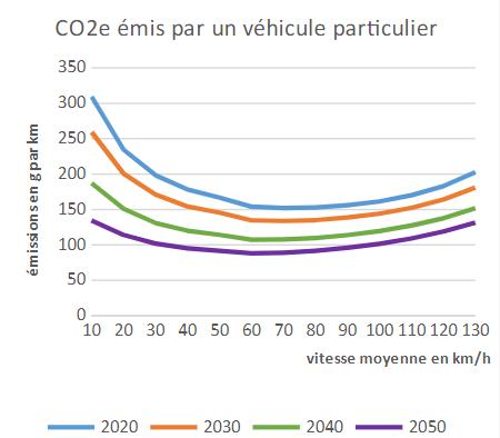 Rouler en ville à 30 kilomètres heures pollue beaucoup plus qu'à 50 km/h
