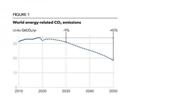 La transition énergétique d'ici 2050 selon DNV