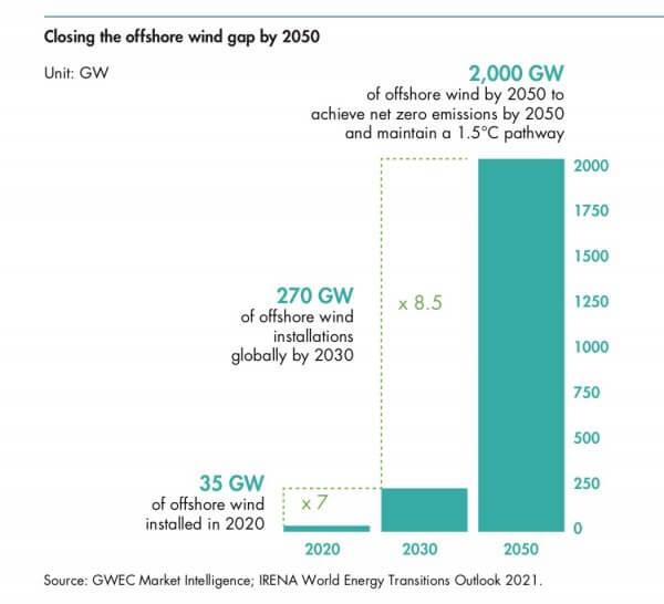 La Chine entend aussi dominer l'éolien marin