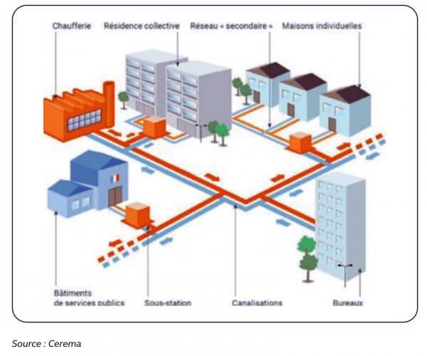 Le chauffage urbain par réseaux de chaleur doit être une vraie priorité