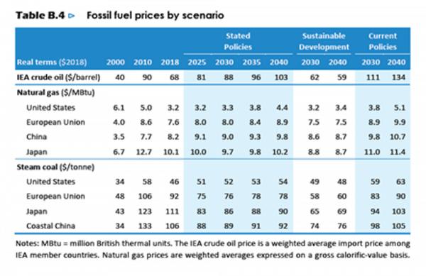 Prix du pétrole, du gaz et de l'électricité: lesmontagnes russes!
